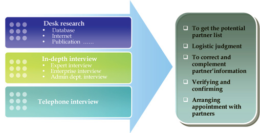 research methodology interview